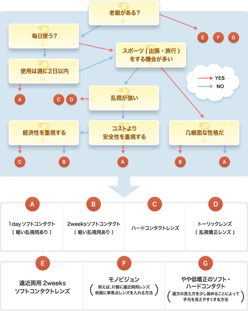【画像】コンタクトレンズ選び